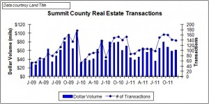 December Summit County real estate transactions
